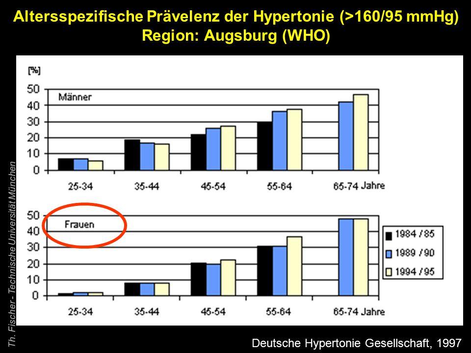 Altersspezifische Prävelenz der Hypertonie (>160/95 mmHg)