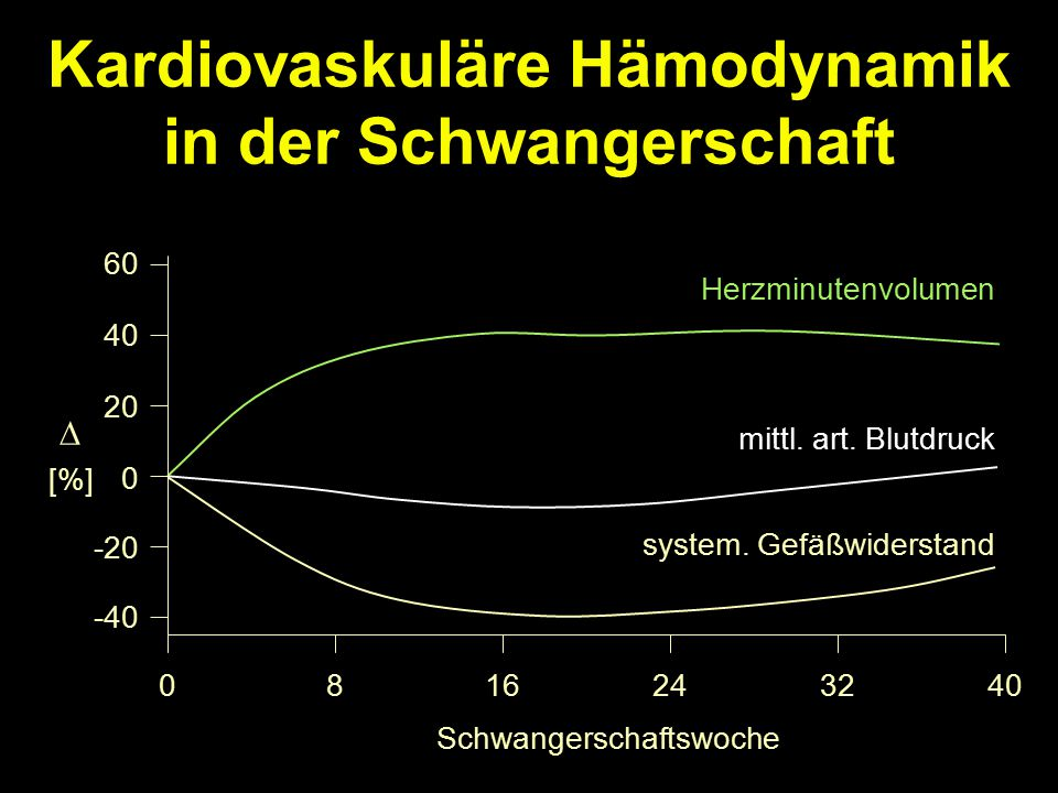 Kardiovaskuläre Hämodynamik in der Schwangerschaft