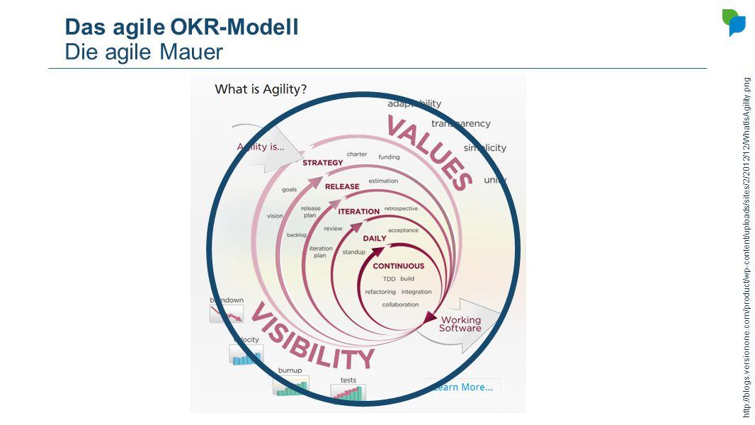 Das agile OKR-Modell Die agile Mauer