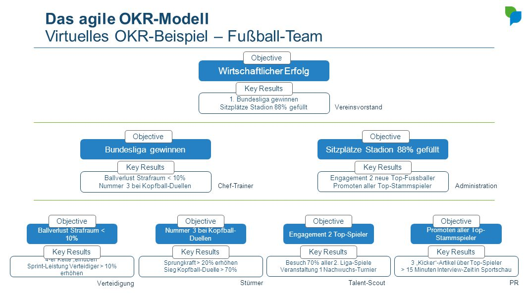 Das agile OKR-Modell Virtuelles OKR-Beispiel – Fußball-Team