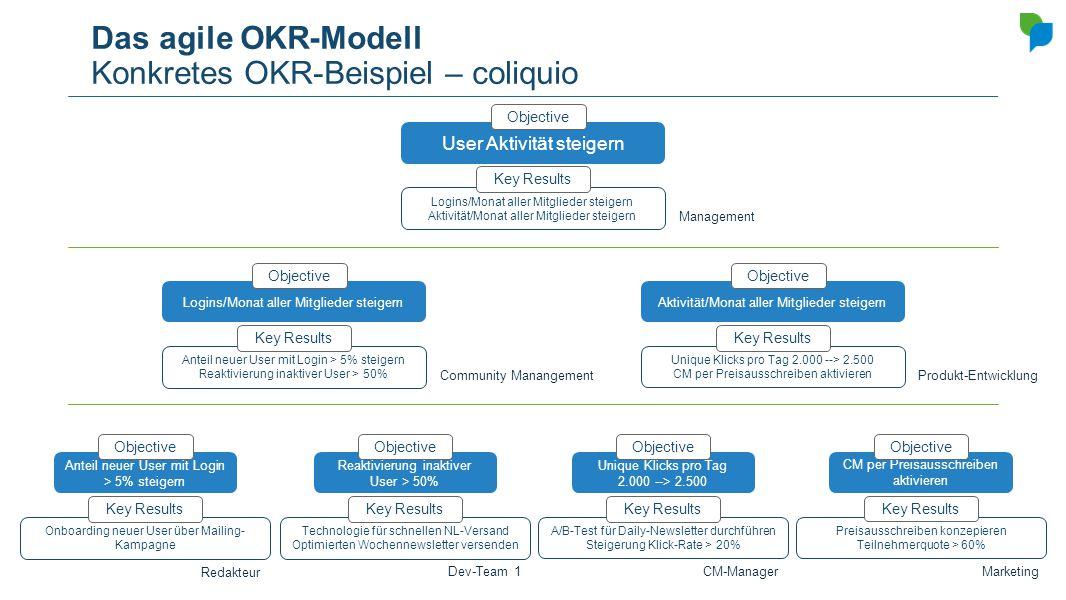 Das agile OKR-Modell Konkretes OKR-Beispiel – coliquio