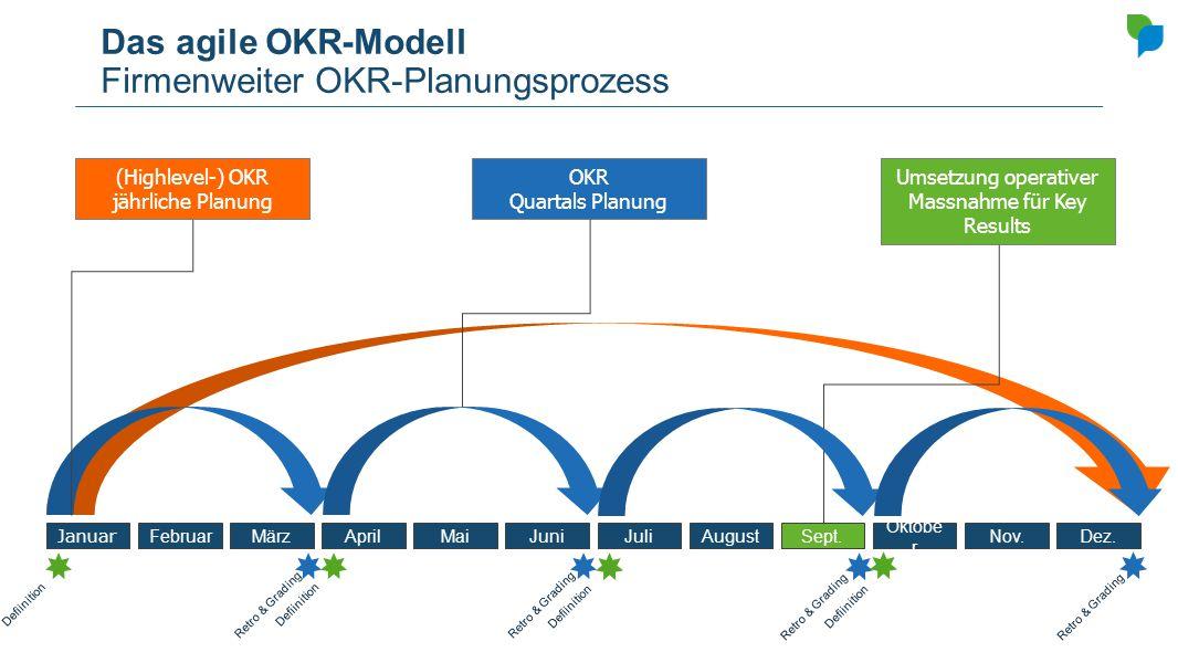 Das agile OKR-Modell Firmenweiter OKR-Planungsprozess