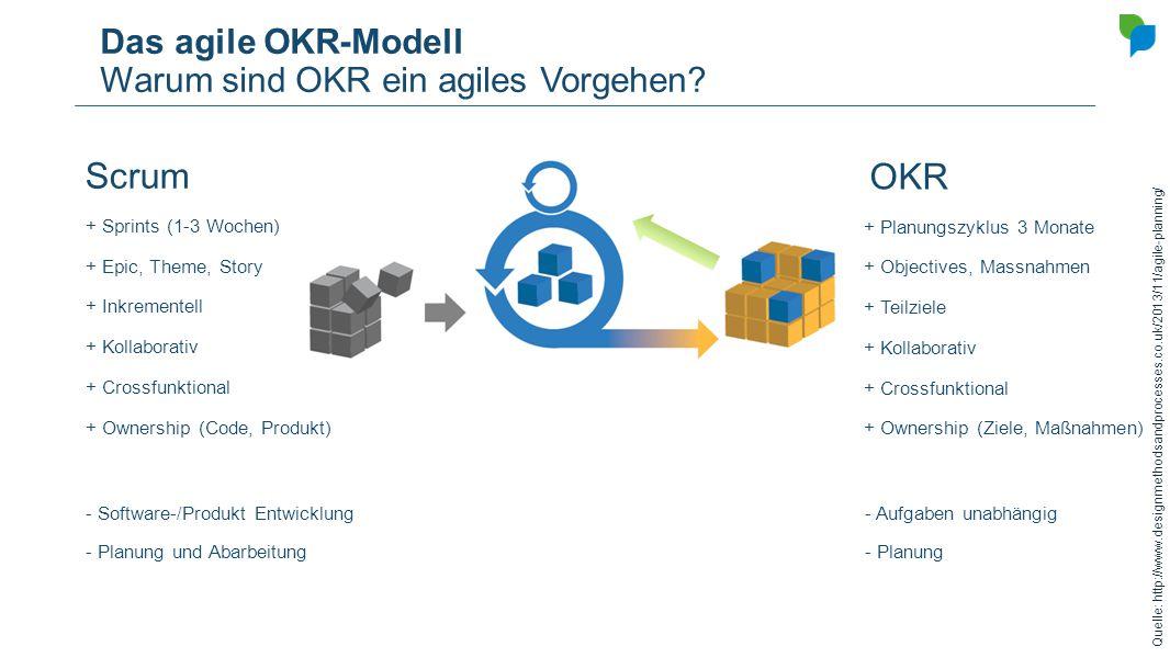 Das agile OKR-Modell Warum sind OKR ein agiles Vorgehen