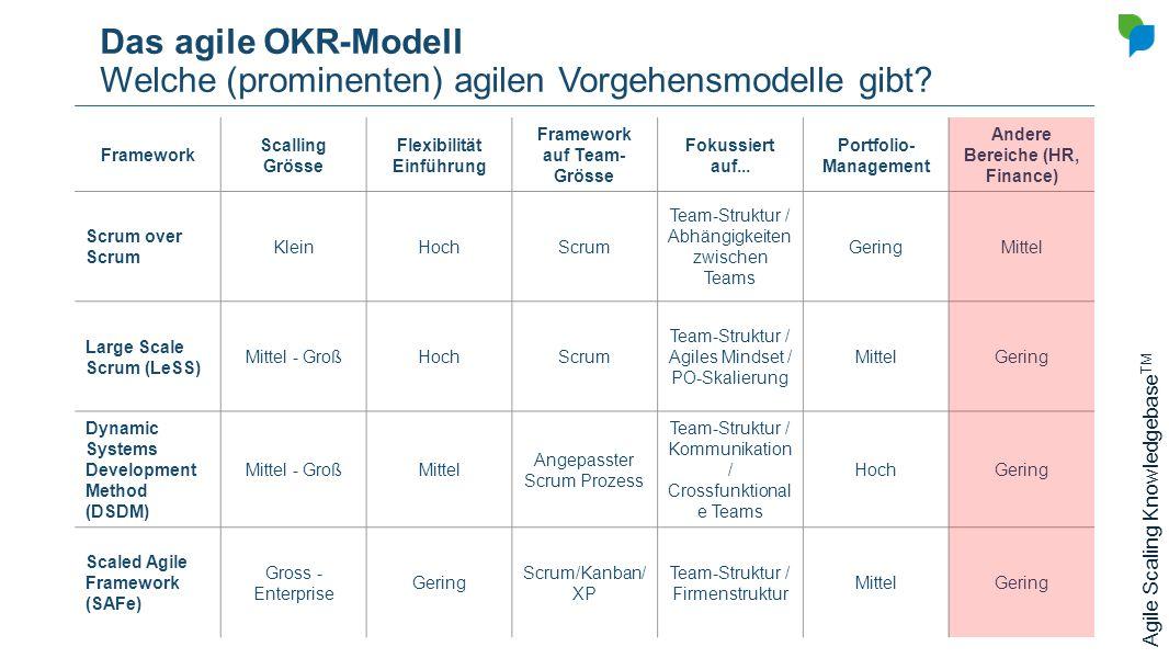 Das agile OKR-Modell Welche (prominenten) agilen Vorgehensmodelle gibt