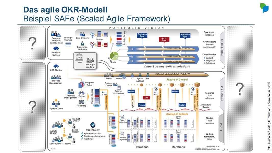 Das agile OKR-Modell Beispiel SAFe (Scaled Agile Framework)
