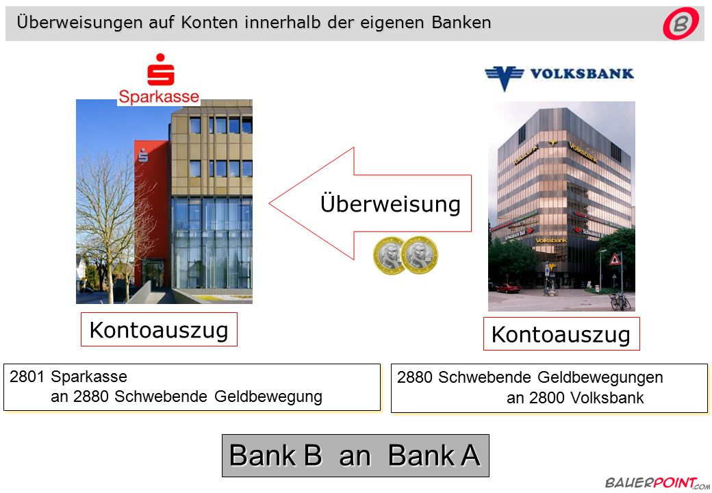 Bank B an Bank A Überweisung Kontoauszug Kontoauszug