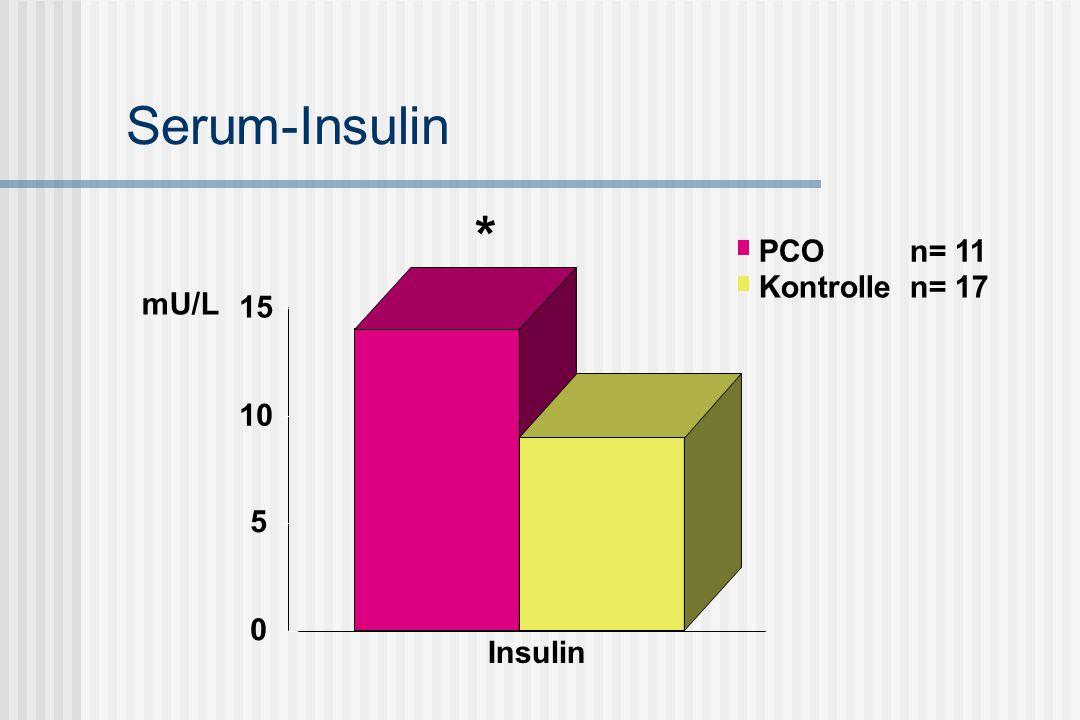Serum-Insulin * PCO n= 11 Kontrolle n= 17 mU/L 15 10 5 Insulin
