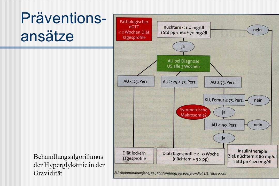 Präventions- ansätze Behandlungsalgorithmus
