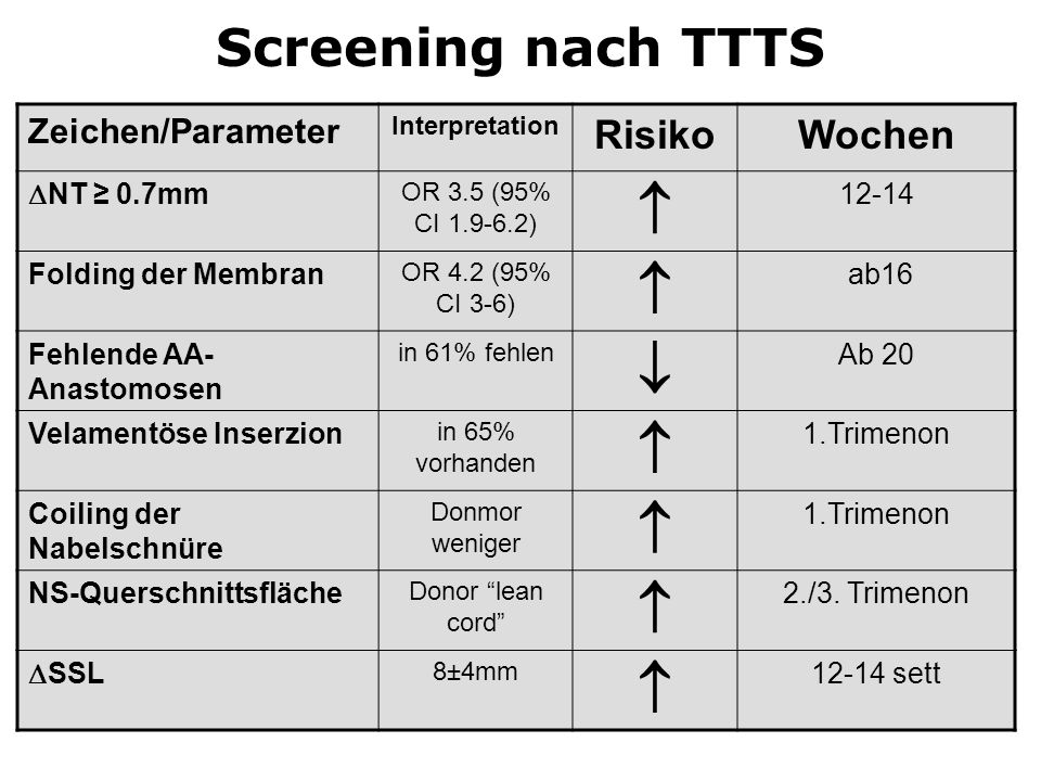   Screening nach TTTS Risiko Wochen Zeichen/Parameter NT ≥ 0.7mm