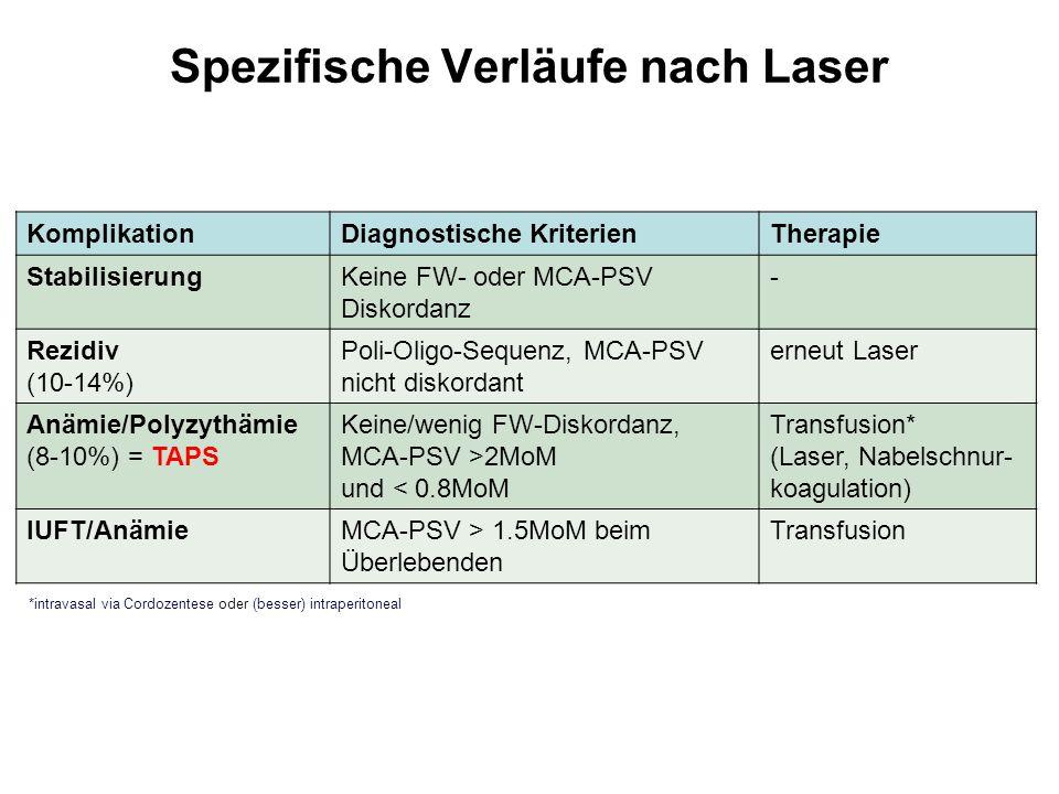 Spezifische Verläufe nach Laser
