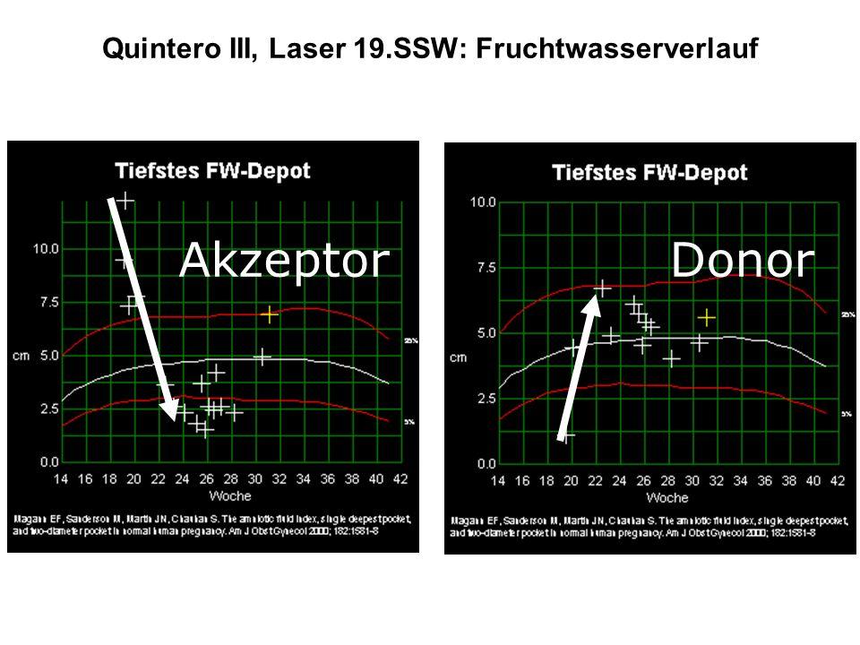 Quintero III, Laser 19.SSW: Fruchtwasserverlauf