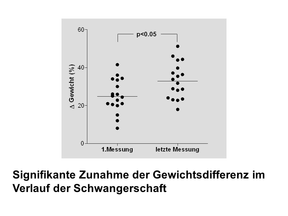 p<0.05 Signifikante Zunahme der Gewichtsdifferenz im Verlauf der Schwangerschaft
