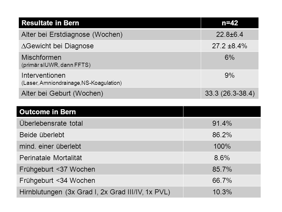 Alter bei Erstdiagnose (Wochen) 22.8±6.4 Gewicht bei Diagnose