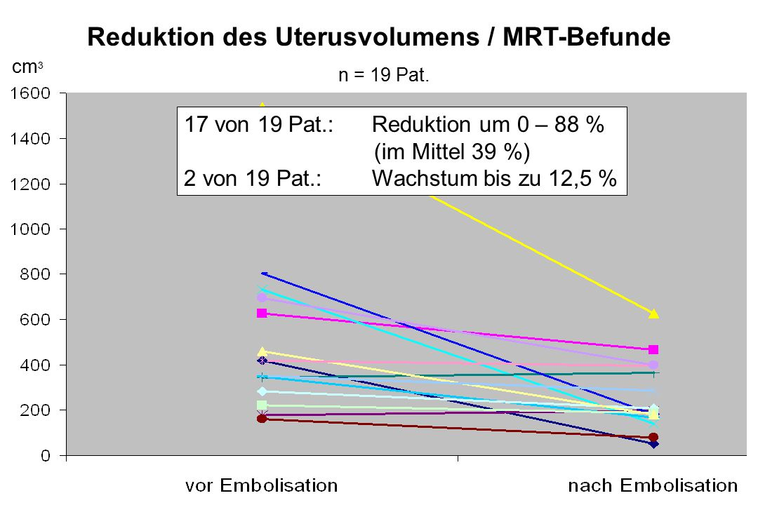 Reduktion des Uterusvolumens / MRT-Befunde
