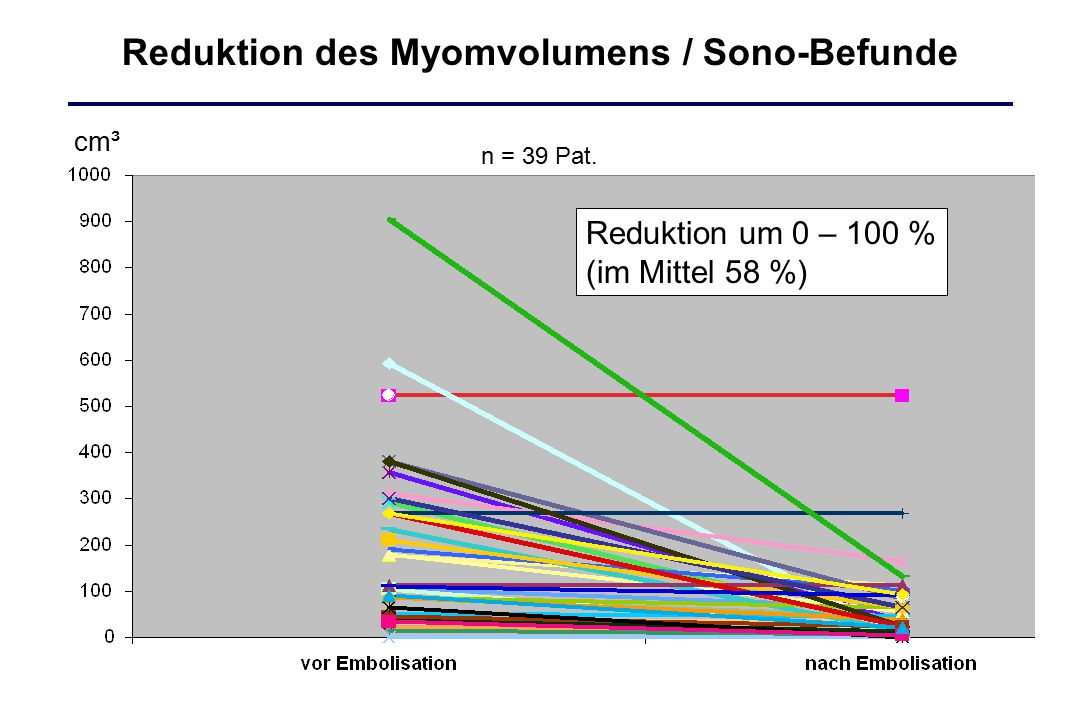 Reduktion des Myomvolumens / Sono-Befunde