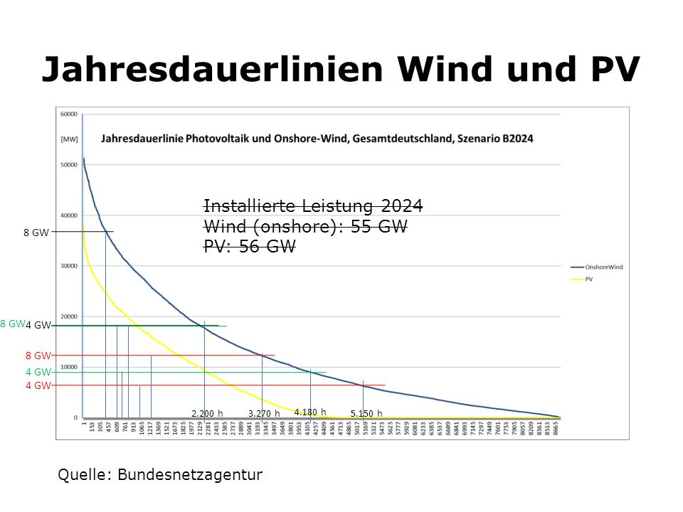 Jahresdauerlinien Wind und PV