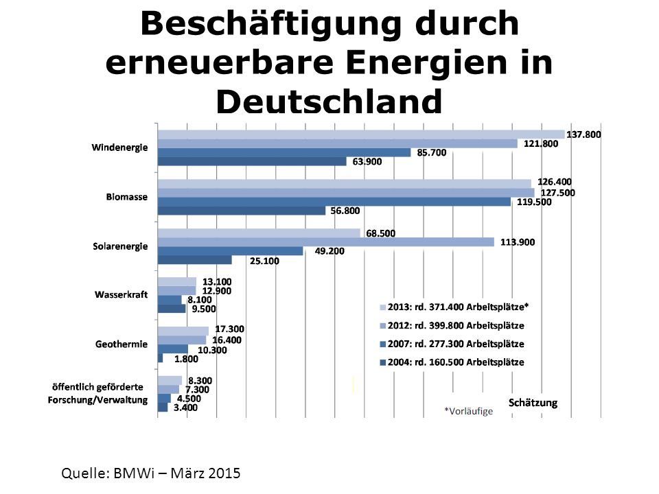 Beschäftigung durch erneuerbare Energien in Deutschland