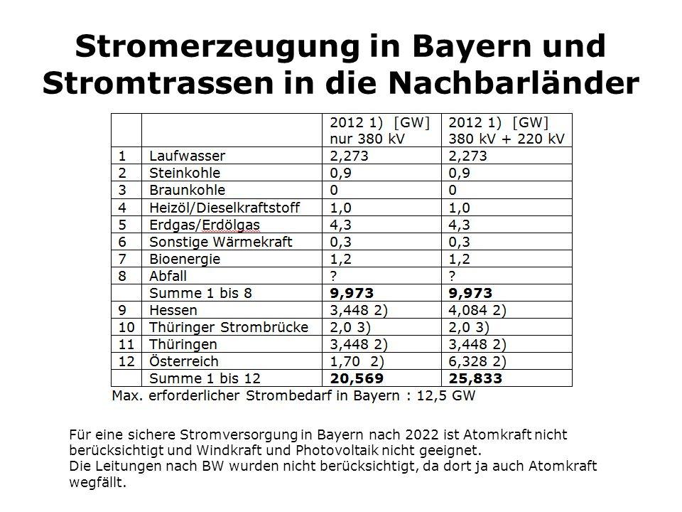 Stromerzeugung in Bayern und Stromtrassen in die Nachbarländer