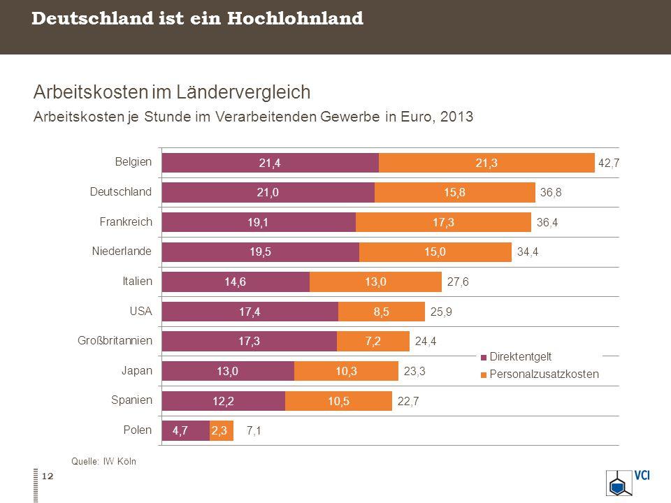 Deutschland ist ein Hochlohnland