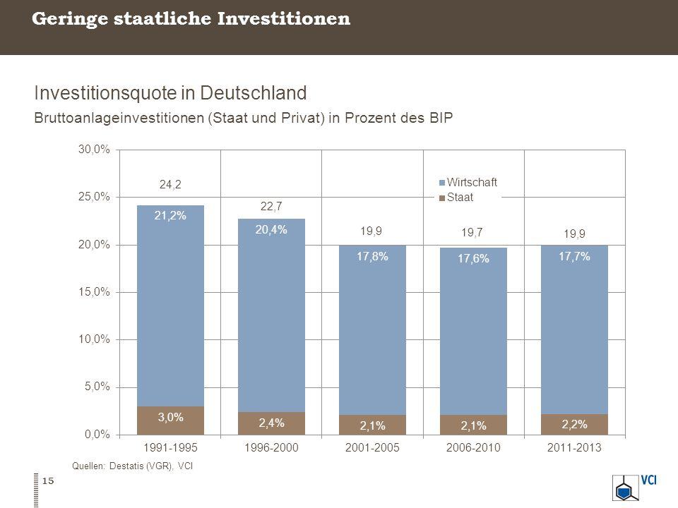 Geringe staatliche Investitionen