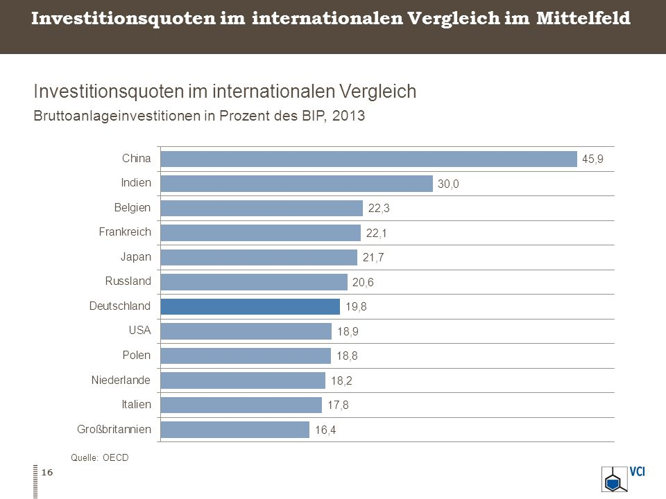 Investitionsquoten im internationalen Vergleich im Mittelfeld