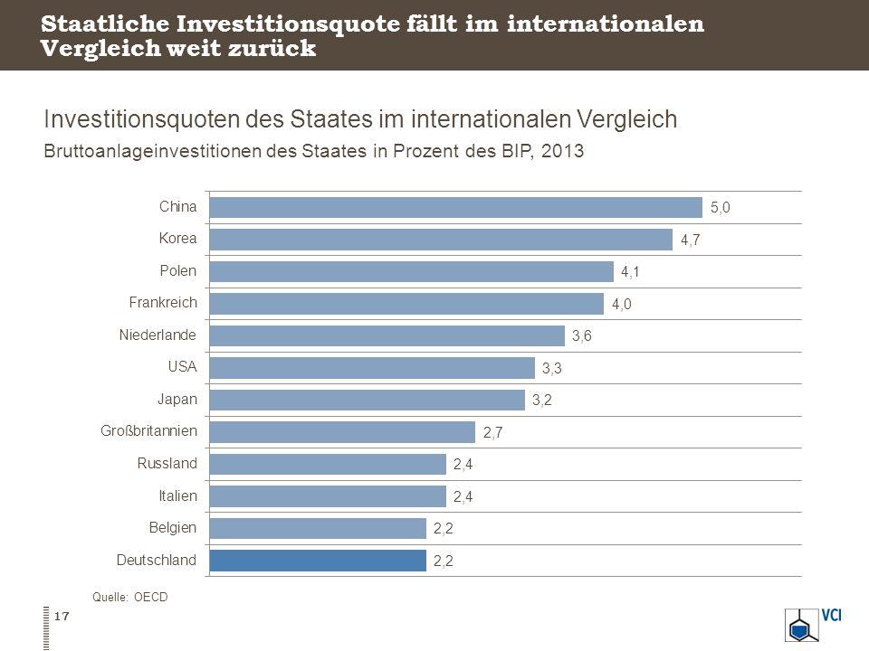 Investitionsquoten des Staates im internationalen Vergleich