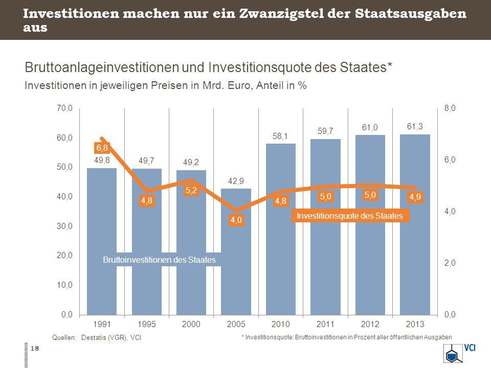 Investitionen machen nur ein Zwanzigstel der Staatsausgaben aus