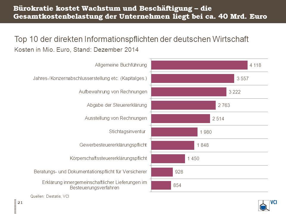 Top 10 der direkten Informationspflichten der deutschen Wirtschaft