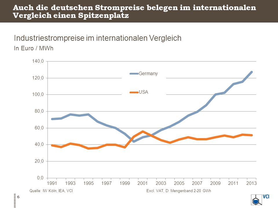 Industriestrompreise im internationalen Vergleich