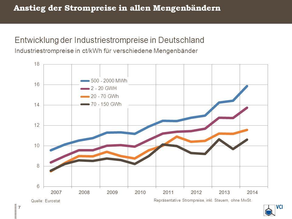 Anstieg der Strompreise in allen Mengenbändern