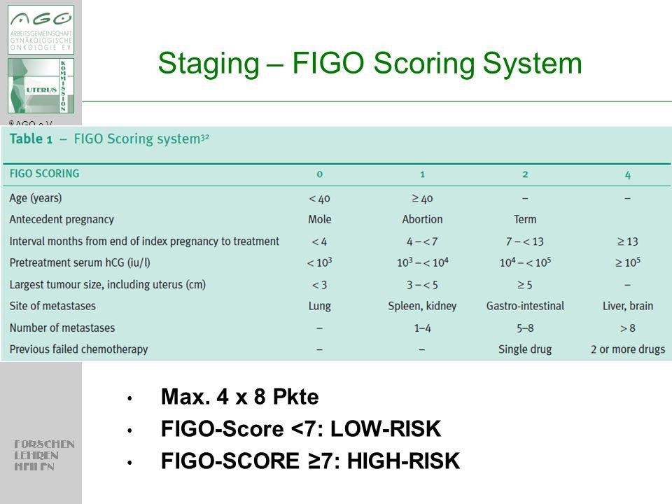 Staging – FIGO Scoring System