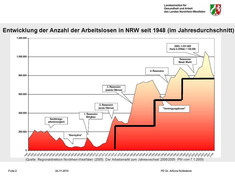 Arbeitslosigkeit in Nordrhein-Westfalen und Duisburg