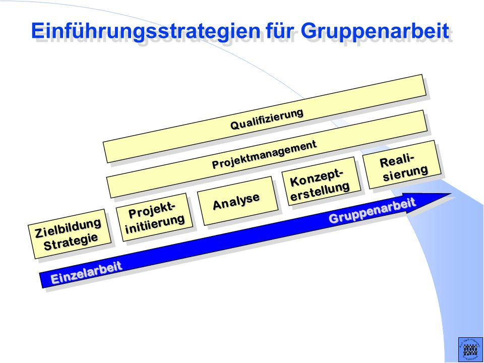 Einführungsstrategien für Gruppenarbeit