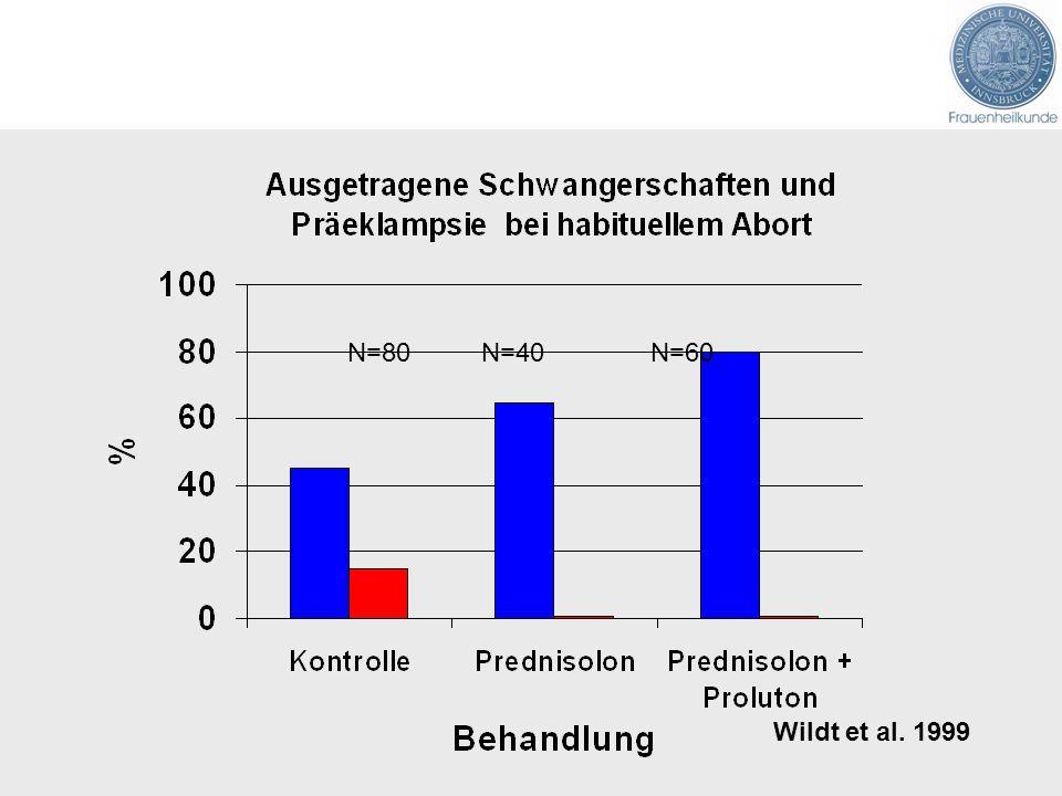 N=80 N=40 N=60 Wildt et al. 1999