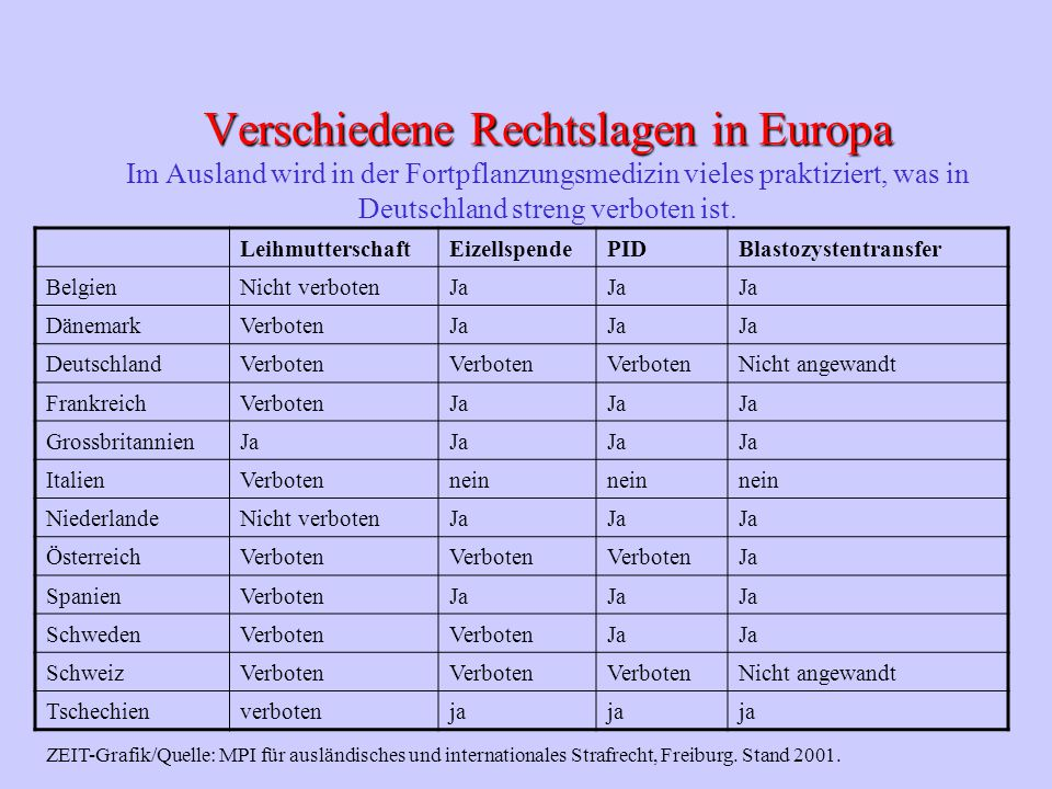 Verschiedene Rechtslagen in Europa Im Ausland wird in der Fortpflanzungsmedizin vieles praktiziert, was in Deutschland streng verboten ist.