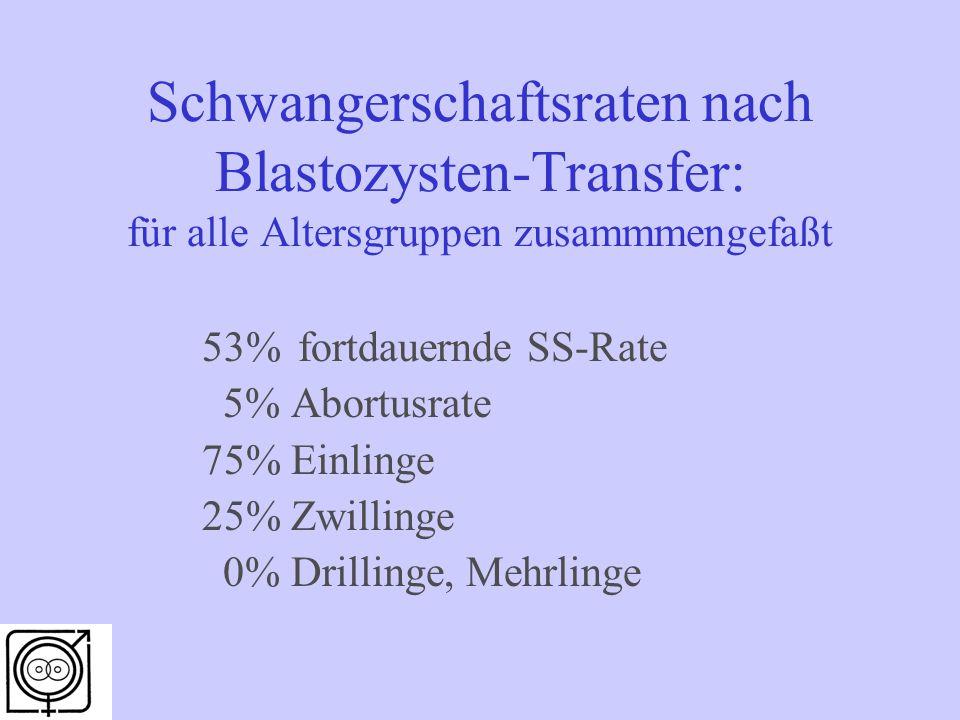 Schwangerschaftsraten nach Blastozysten-Transfer: für alle Altersgruppen zusammmengefaßt