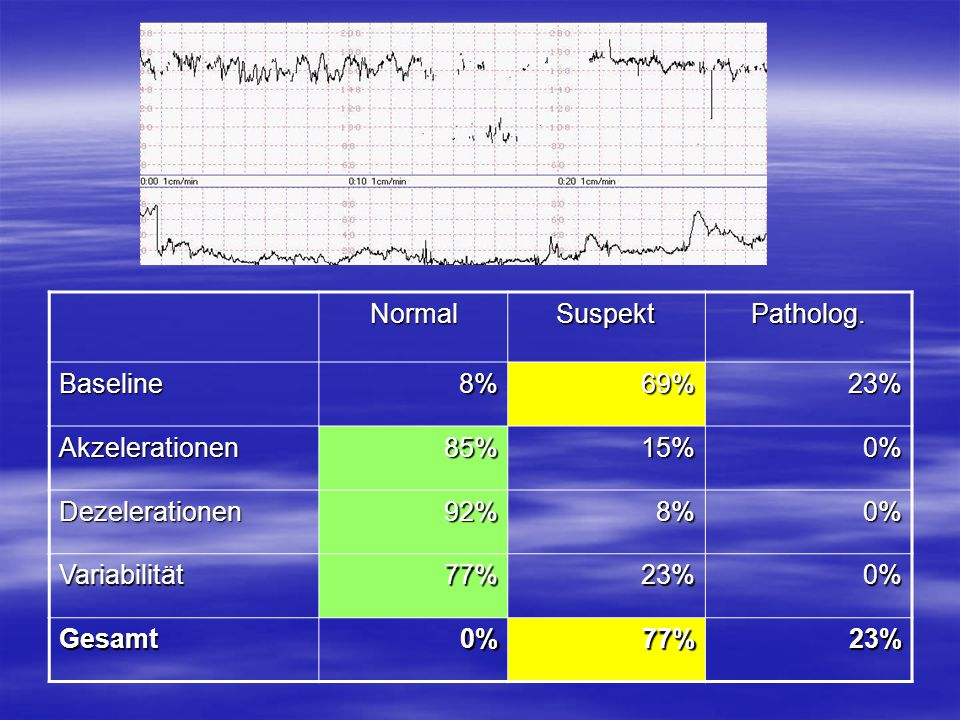 Normal Suspekt. Patholog. Baseline. 8% 69% 23% Akzelerationen. 85% 15% 0% Dezelerationen.
