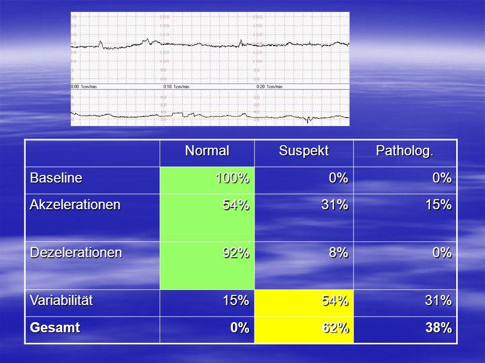 Normal Suspekt. Patholog. Baseline. 100% 0% Akzelerationen. 54% 31% 15% Dezelerationen. 92%