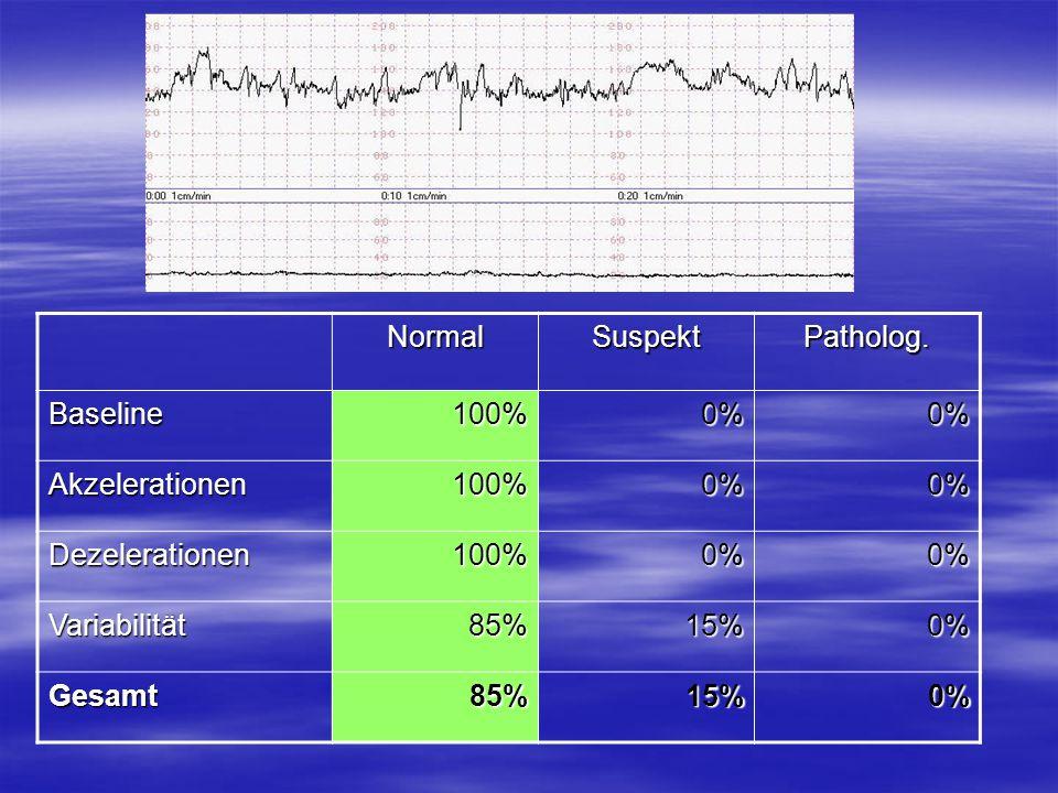 Normal Suspekt Patholog. Baseline 100% 0% Akzelerationen Dezelerationen Variabilität 85% 15% Gesamt