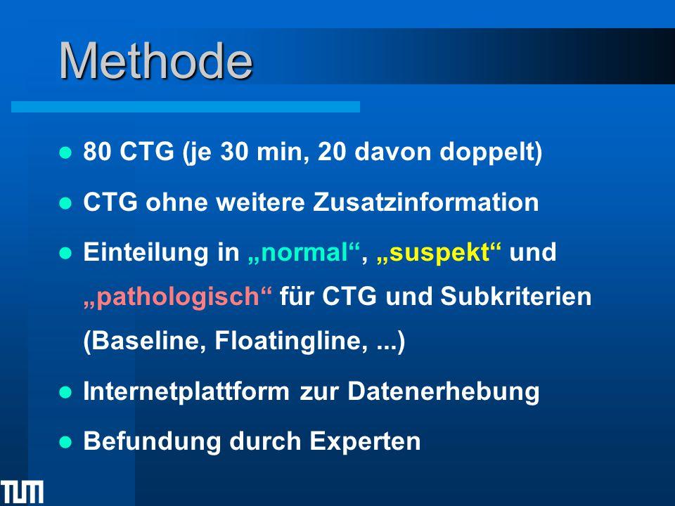 Methode 80 CTG (je 30 min, 20 davon doppelt)
