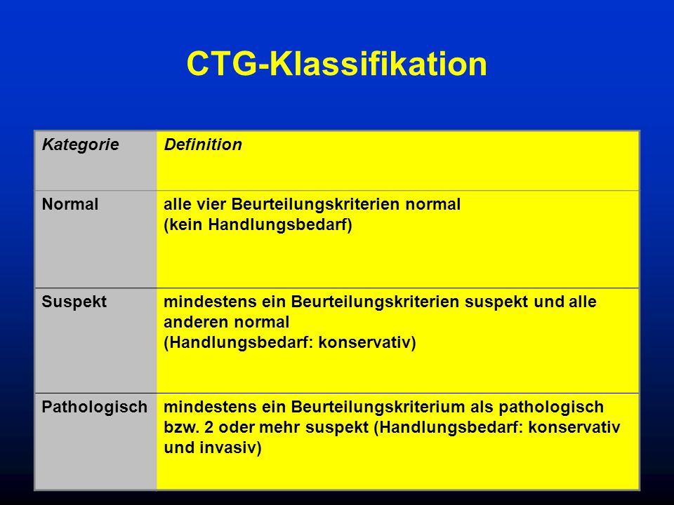 CTG-Klassifikation Kategorie Definition Normal