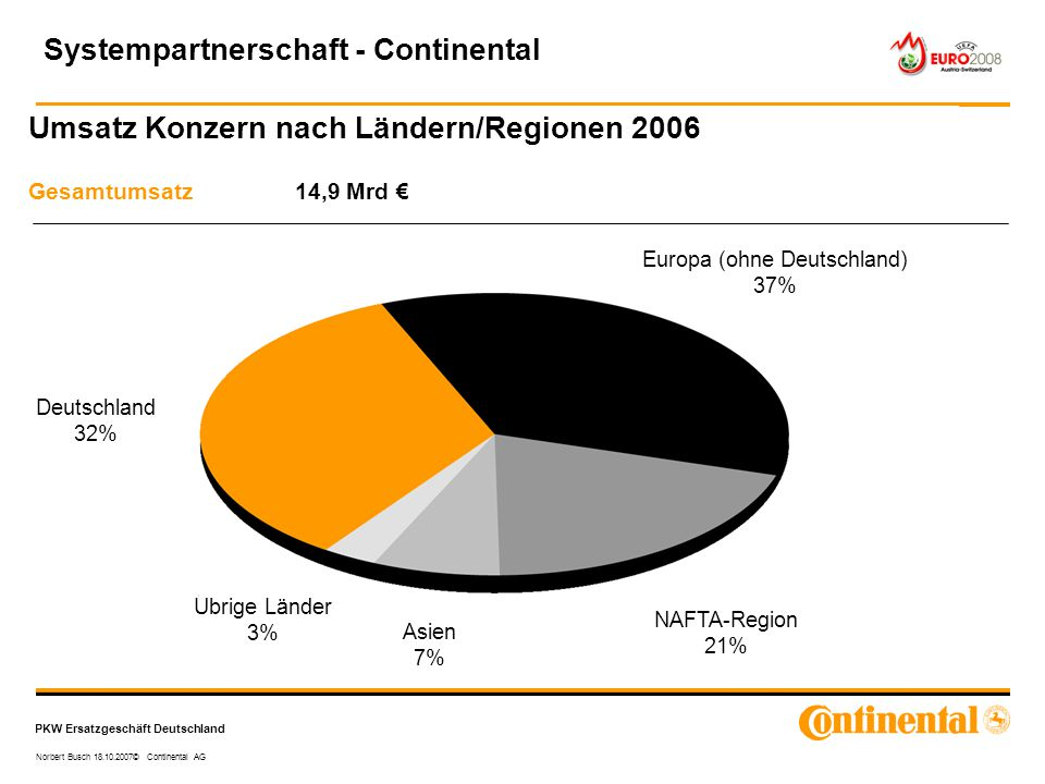 Umsatz Konzern nach Ländern/Regionen 2006