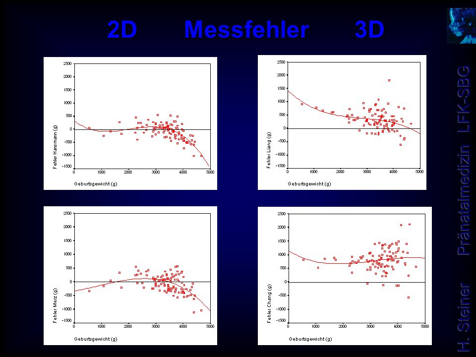 2D Messfehler 3D LIANG HANSMANN CHANG MERZ