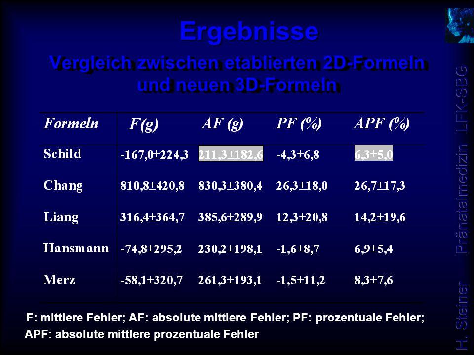 Vergleich zwischen etablierten 2D-Formeln und neuen 3D-Formeln