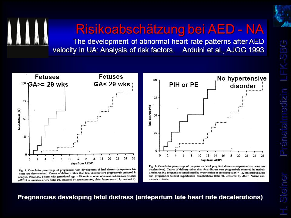 Risikoabschätzung bei AED - NA The development of abnormal heart rate patterns after AED velocity in UA: Analysis of risk factors. Arduini et al., AJOG 1993