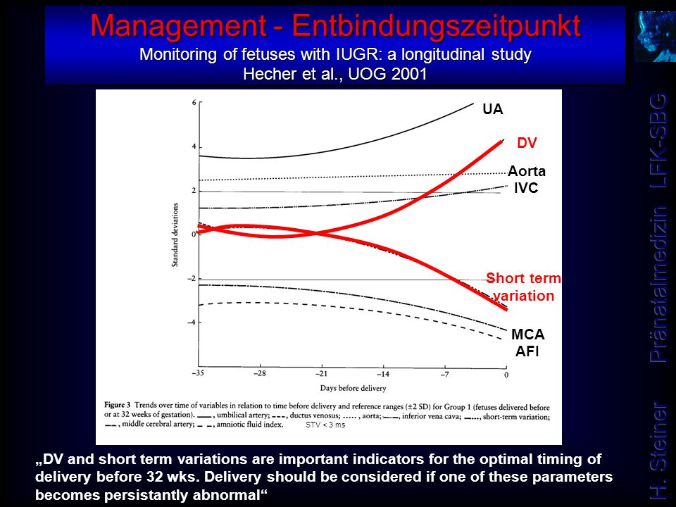 Management - Entbindungszeitpunkt Monitoring of fetuses with IUGR: a longitudinal study Hecher et al., UOG 2001