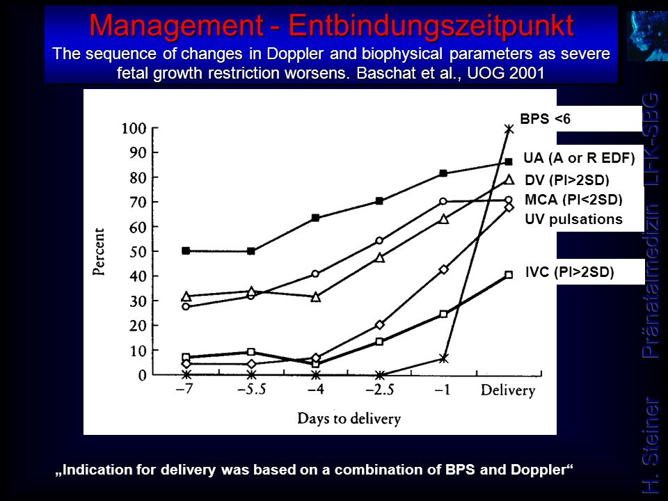 Management - Entbindungszeitpunkt The sequence of changes in Doppler and biophysical parameters as severe fetal growth restriction worsens. Baschat et al., UOG 2001