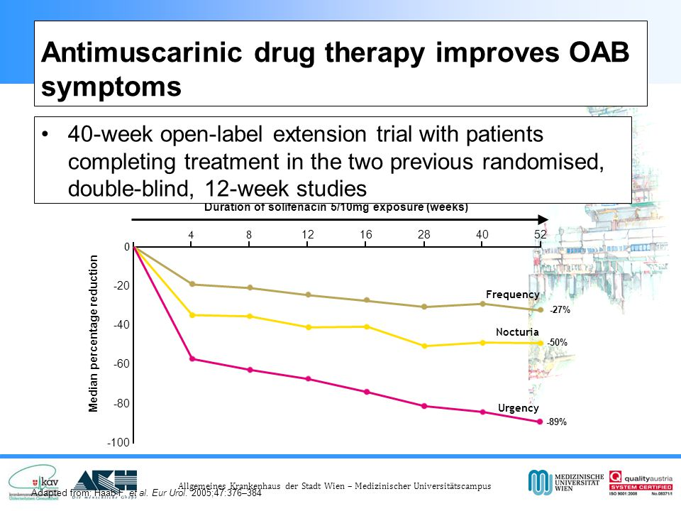 Antimuscarinic drug therapy improves OAB symptoms
