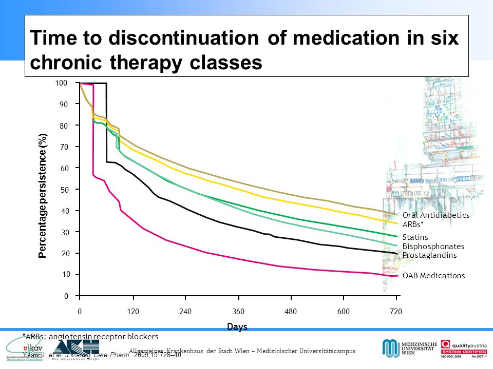 Time to discontinuation of medication in six chronic therapy classes