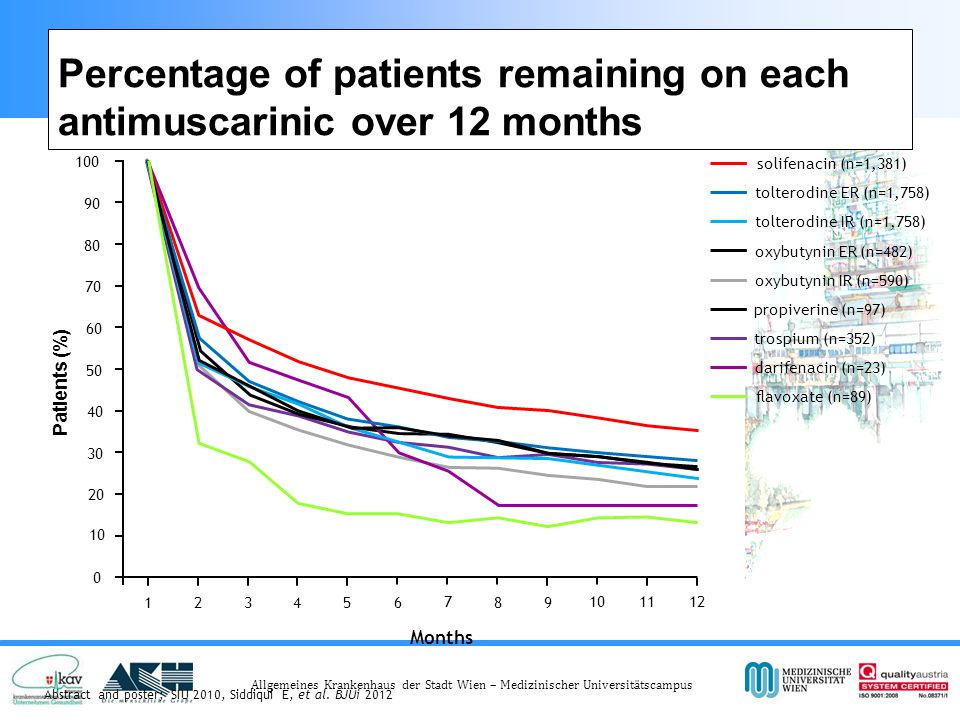 Percentage of patients remaining on each antimuscarinic over 12 months